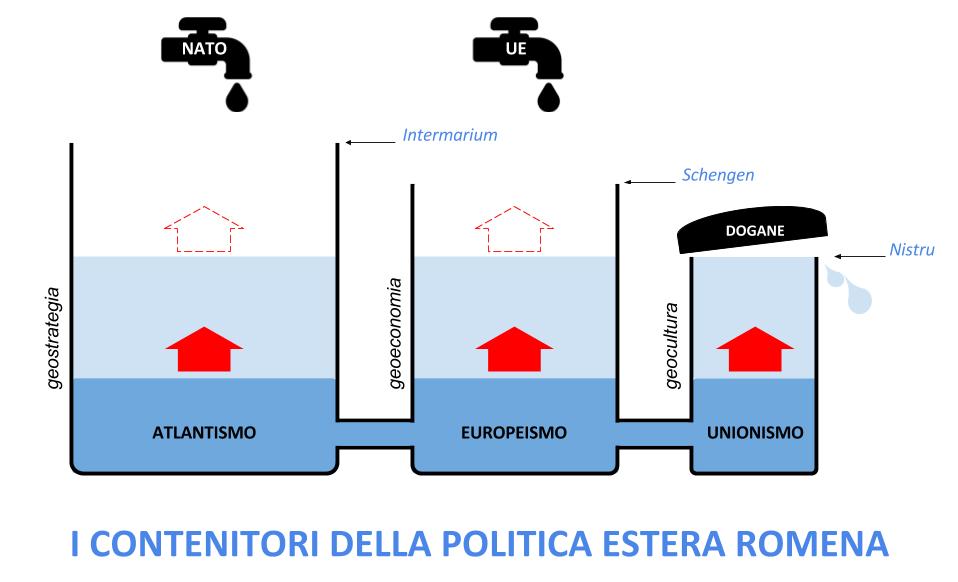 Contenitori della politica estera romena